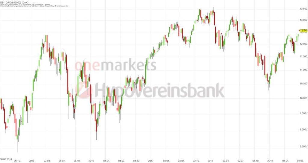 Betrachtungszeitraum: 30.06.2014 – 28.06.2019. Historische Betrachtungen stellen keine verlässlichen Indikatoren für zukünftige Entwicklungen dar.Quelle:tradingdesk.onemarkets.de
