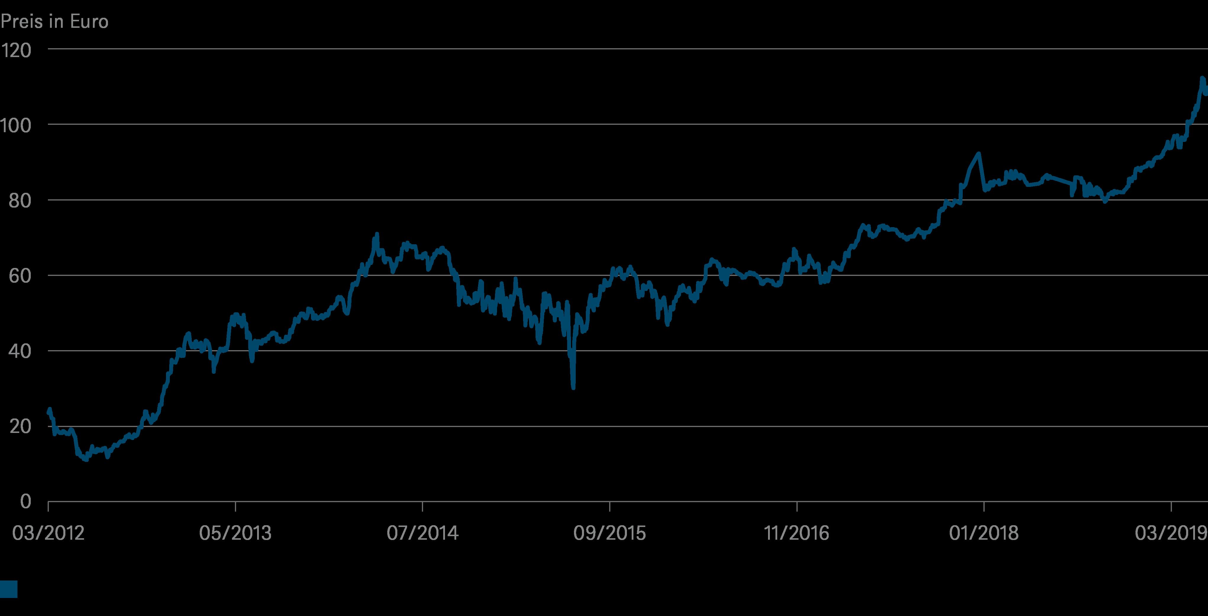 Quellen: Bloomberg Finance L.P., DWS Investment GmbH; Stand: 18.07.2019 *) Benchmark griechische Staatsanleihe, fällig am 24.02.2042