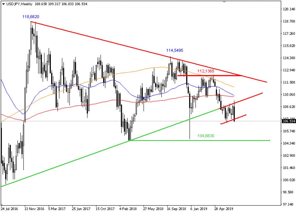 USD/JPY; Wöchentlich, Örtliche Zeit (GMT+1); Kurs des Währungspaares zum Zeitpunkt der Erstellung der Analyse 106,9340 JPY; 10:35 Uhr