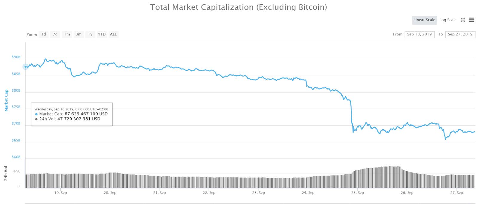 Krypto-Marktkapitalisierung ohne Bitcoin