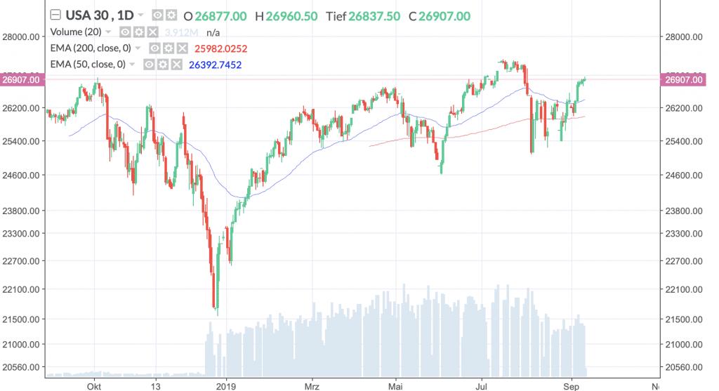 Dow Jones Industrial Average, Täglich, Örtliche Zeit (GMT+1); Kurs des Index zum Zeitpunkt der Erstellung der Analyse 26.907 Punkte; 08:40 Uhr