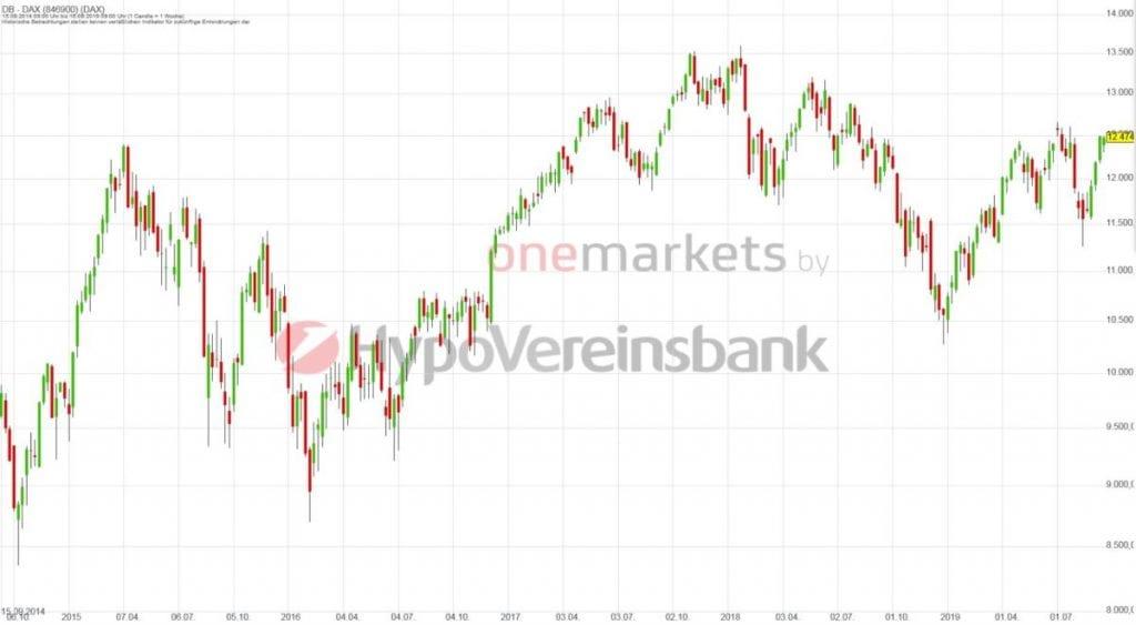 Betrachtungszeitraum: 19.09.2014 – 18.09.2019. Historische Betrachtungen stellen keine verlässlichen Indikatoren für zukünftige Entwicklungen dar. Quelle: tradingdesk.onemarkets.de