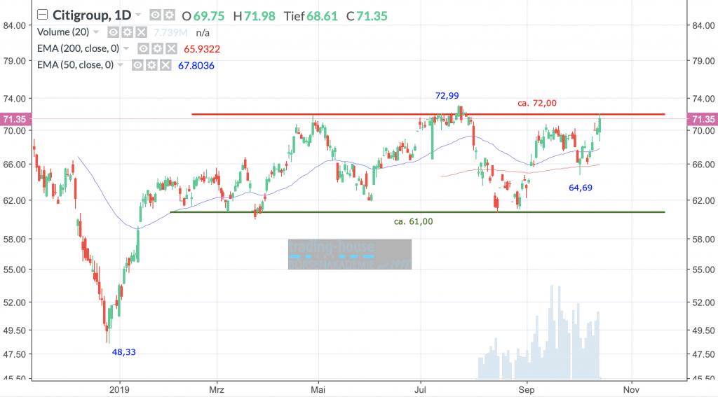 Citigroup Inc.; Täglich, Örtliche Zeit (GMT+1); Kurs der Aktie zum Zeitpunkt der Erstellung der Analyse 71,35 US-Dollar; 17:20 Uhr