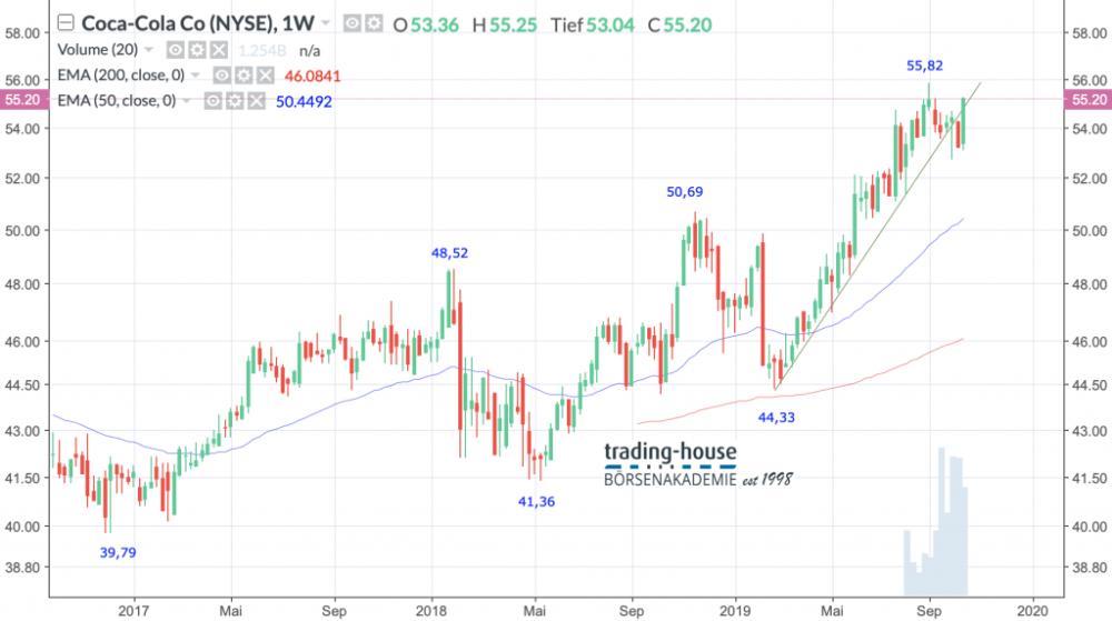 Coca-Cola Co.; Wöchentlich, Örtliche Zeit (GMT+1); Kurs der Aktie zum Zeitpunkt der Erstellung der Analyse 55,20 US-Dollar; Handelsplatz:NYSE; 17:49 Uhr