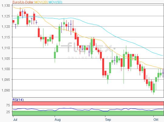EUR/USD charttechnischer Ausblick