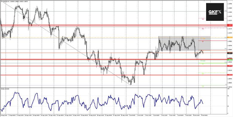EURUSD Analyse 08.10.2019