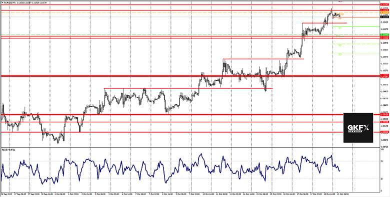 EUR/USD Analyse 21.10.2019