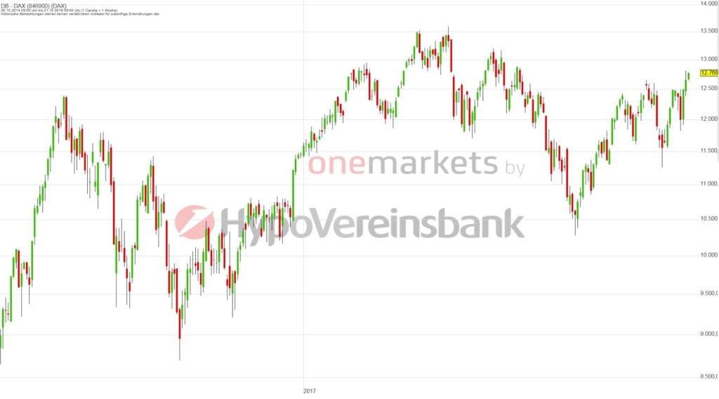 Betrachtungszeitraum: 22.10.2014 – 21.10.2019. Historische Betrachtungen stellen keine verlässlichen Indikatoren für zukünftige Entwicklungen dar. Quelle: tradingdesk.onemarkets.de