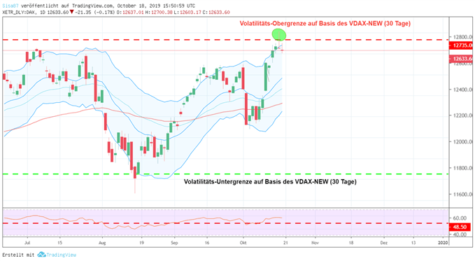 DAX 30 Chart (Täglich); Quelle: Tradingview