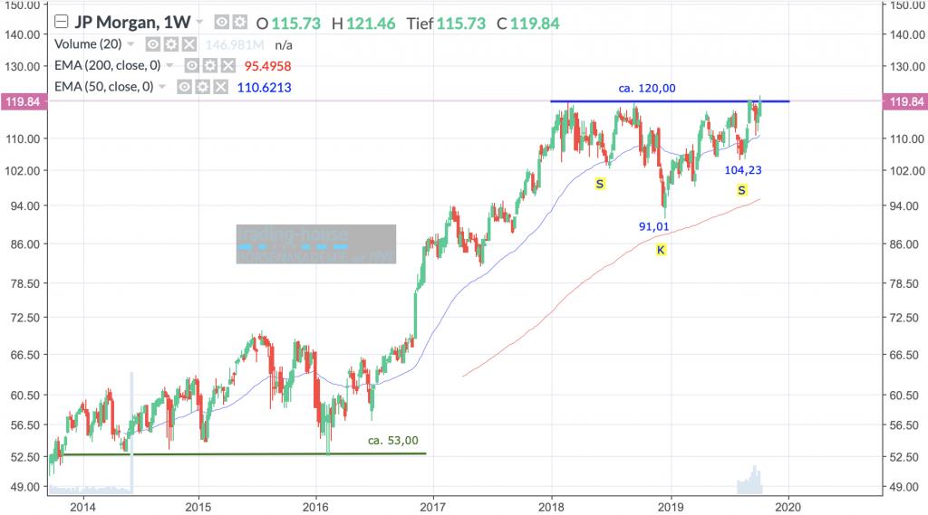 JPMorgan Chase & Co.; Wöchentlich, Örtliche Zeit (GMT+1); Kurs der Aktie zum Zeitpunkt der Erstellung der Analyse 119,84 US-Dollar; 14:48 Uhr