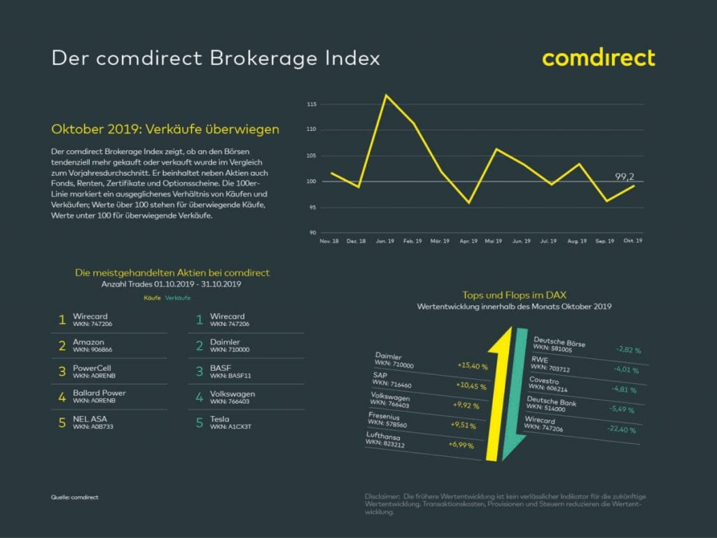 comdirect Brokerage Index November 2019