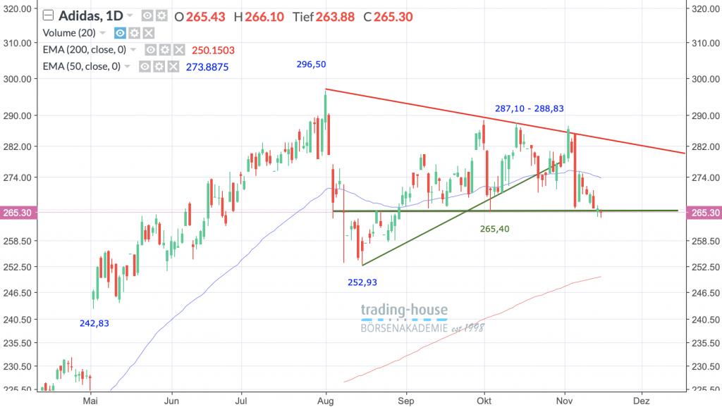 Adidas AG; Täglich, Örtliche Zeit (GMT+1); Kurs der Aktie zum Zeitpunkt der Erstellung der Analyse 265,30 Euro; Handelsplatz:Xetra; 12:45 Uhr