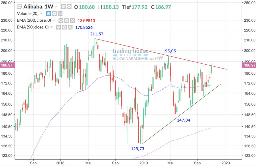 Alibaba Group Holding Ltd.; Wöchentlich, Örtliche Zeit (GMT+1); Kurs der Aktie zum Zeitpunkt der Erstellung der Analyse 186,97 US-Dollar; Handelsplatz:NYSE; 13:30 Uhr