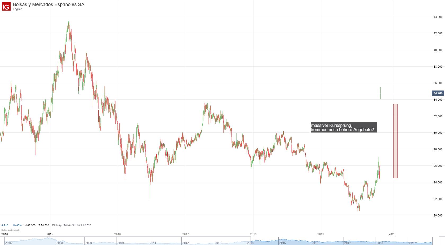 Bolsas y Mercados Espanoles SA (BME) Aktien Chart; Quelle: IG Plattform