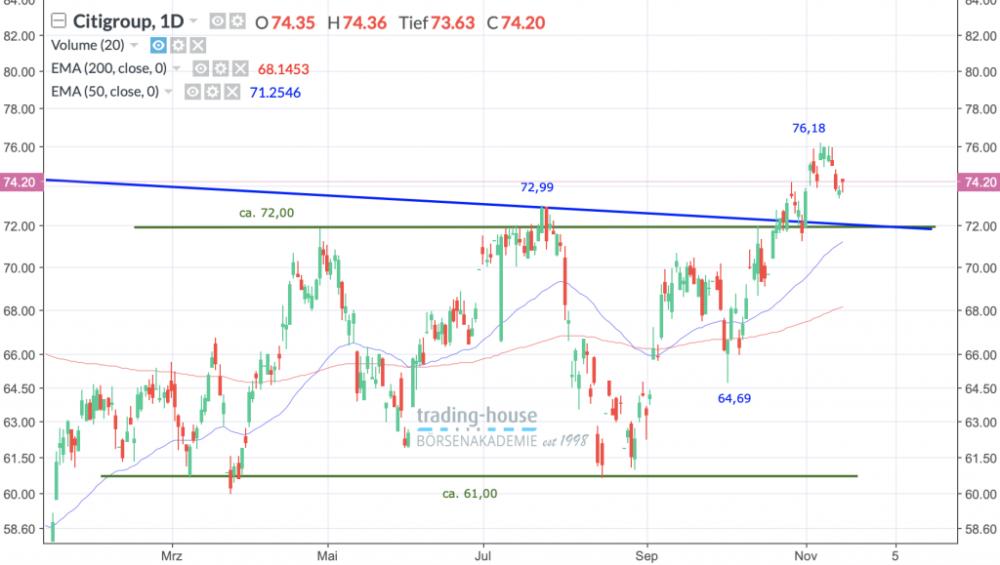 Citigroup Inc.; Täglich, Örtliche Zeit (GMT+1); Kurs der Aktie zum Zeitpunkt der Erstellung der Analyse 74,20 US-Dollar; 18:15 Uhr