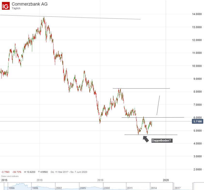 Aktienkurs Von Commerzbank