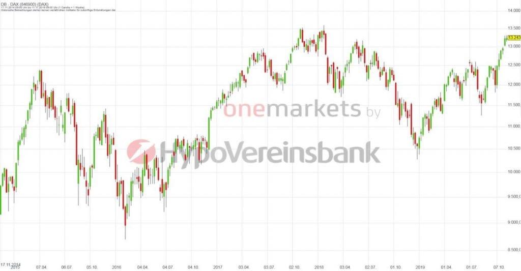 Betrachtungszeitraum: 09.11.2014 – 08.11.2019. Historische Betrachtungen stellen keine verlässlichen Indikatoren für zukünftige Entwicklungen dar.Quelle:tradingdesk.onemarkets.de