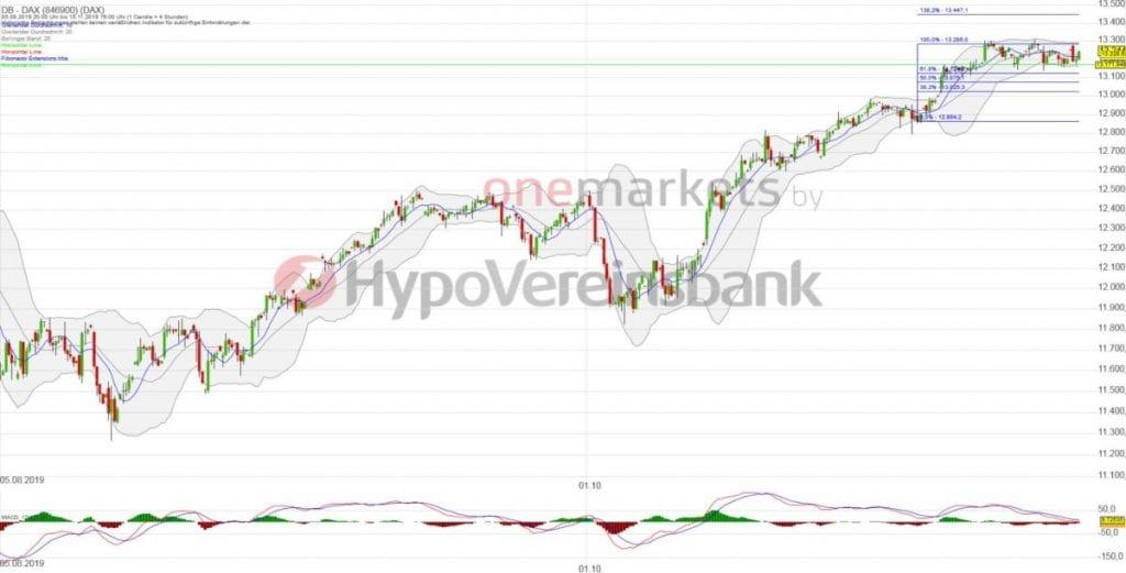 Betrachtungszeitraum: 05.08.2019 – 15.11.2019. Historische Betrachtungen stellen keine verlässlichen Indikatoren für zukünftige Entwicklungen dar. Quelle:tradingdesk.onemarkets.de