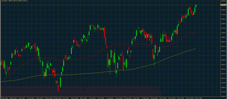 Dow Jones Industrial Tages-Chart