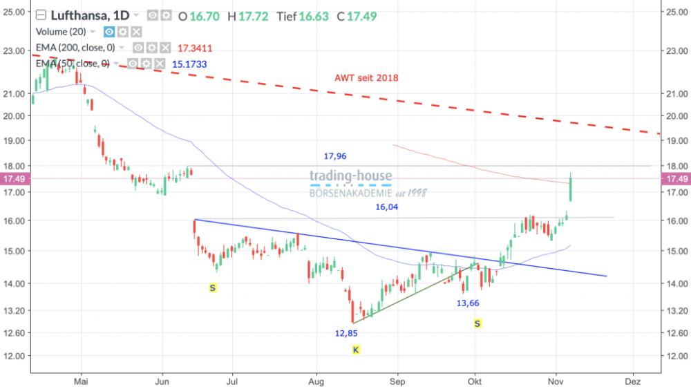 Deutsche Lufthansa AG; Täglich, Örtliche Zeit (GMT+1); Kurs der Aktie zum Zeitpunkt der Erstellung der Analyse 17,49 Euro; Handelsplatz:Xetra; 12:45 Uhr