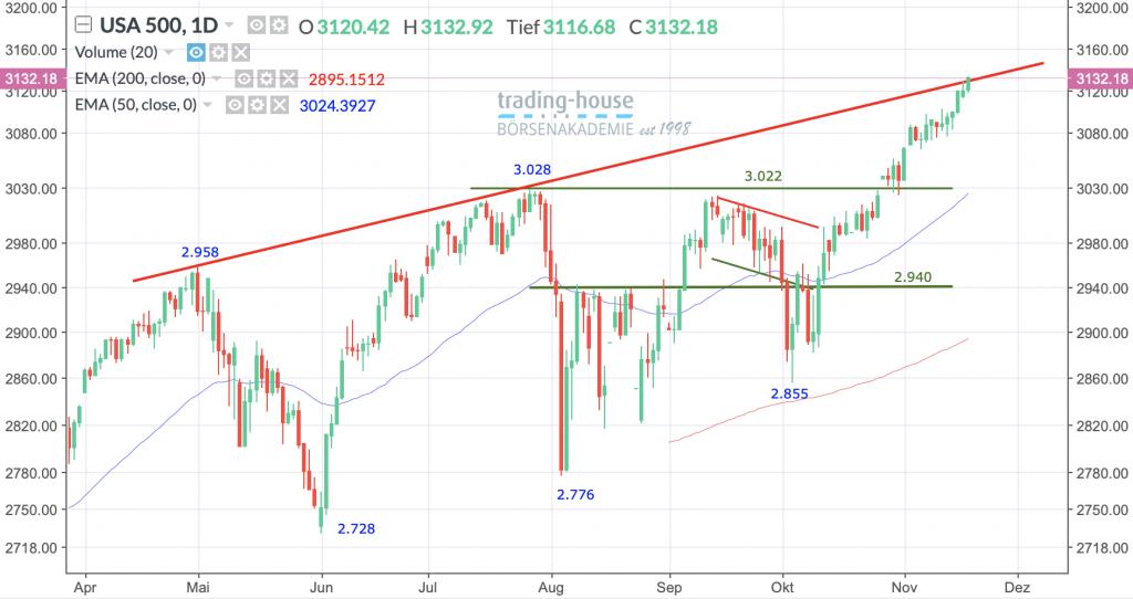 S&P 500-Index, Täglich, Örtliche Zeit (GMT+1); Kurs des Index zum Zeitpunkt der Erstellung der Analyse 3.132,18 Punkte; Handelsplatz:NYSE; 11:30 Uhr