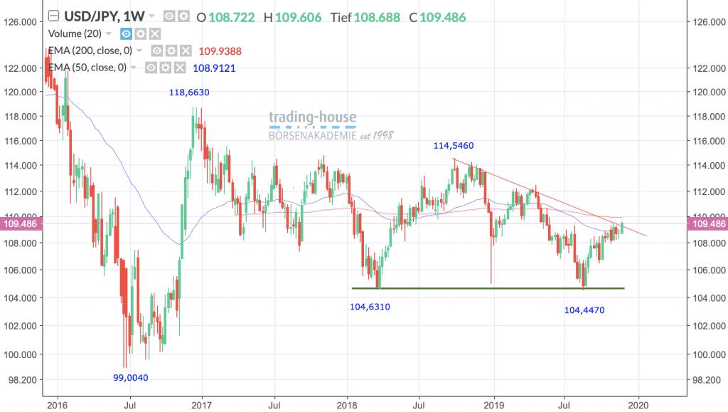 USD/JPY; Wöchentlich, Örtliche Zeit (GMT+1); Kurs des Währungspaares zum Zeitpunkt der Erstellung der Analyse 109,4860 JPY; Handelsplatz:Spot-Market; 13:15 Uhr