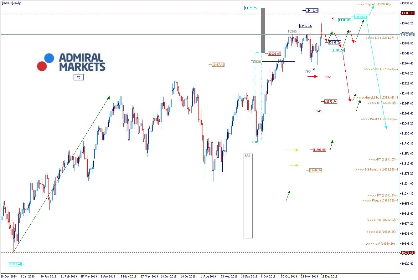 DAX Analyse & Wochenausblick 16.12.19 - DAX30 CFD