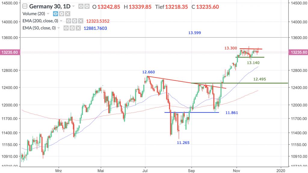 Dax-Performance-Index, Täglich, Örtliche Zeit (GMT+1); Kurs des Index zum Zeitpunkt der Erstellung der Analyse 13.235,60 Punkte; Handelsplatz:Xetra; 12:35 Uhr