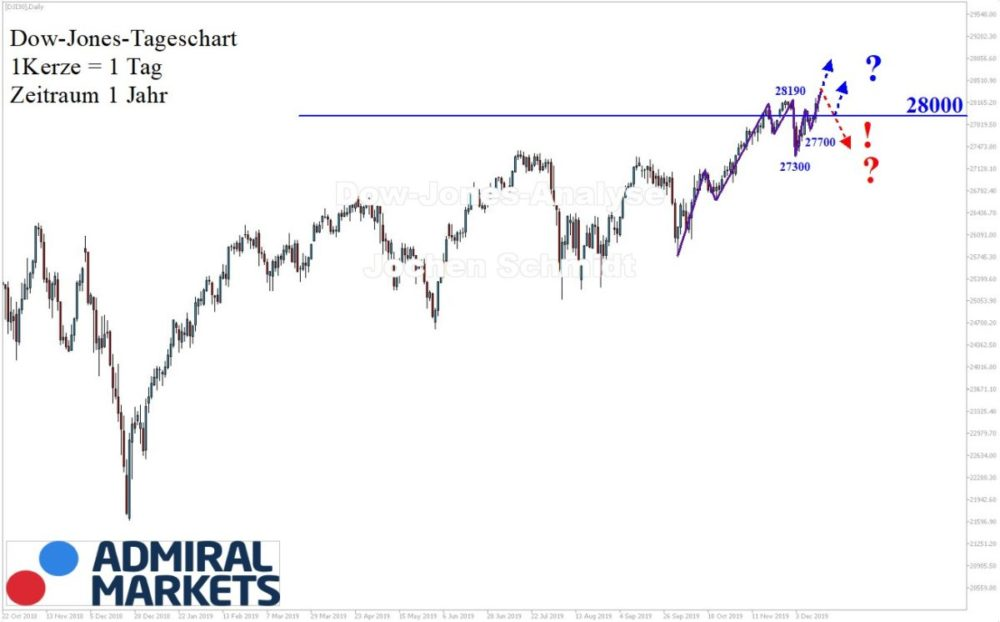 Dow Jones Analyse - Setups, Wochenausblick, News - 14.12.19
