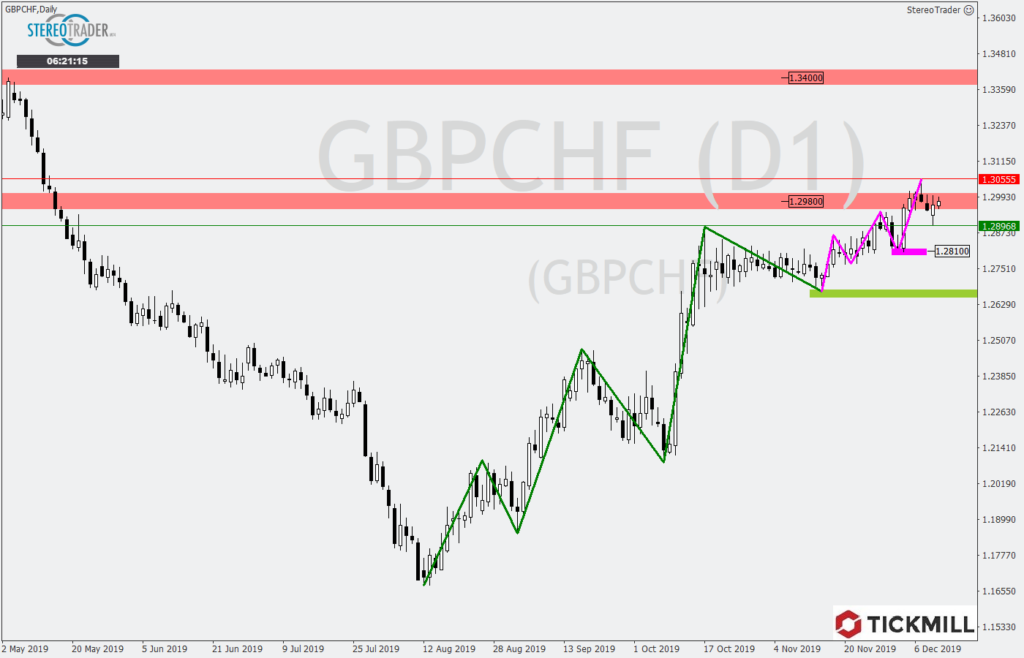 GBPCHF Analyse