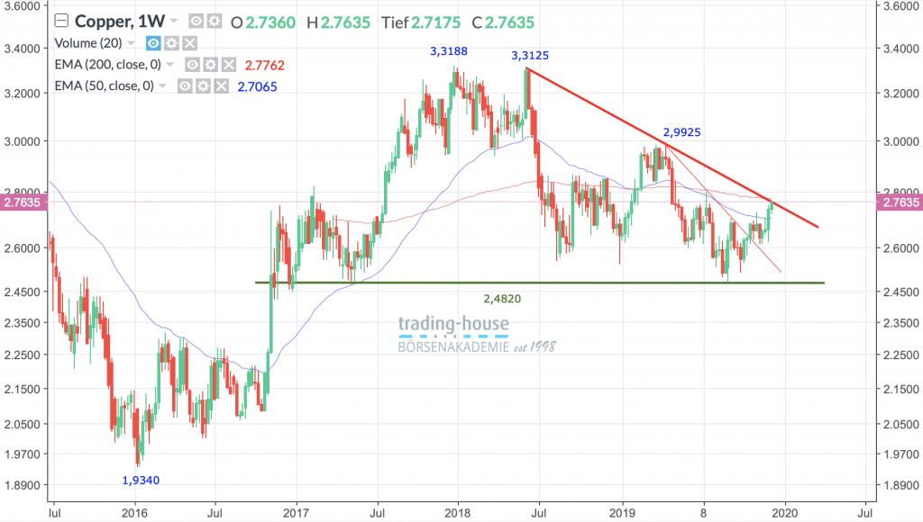 US-Kupfer Future; Wöchentlich, Örtliche Zeit (GMT+1); Kurs der Aktie zum Zeitpunkt der Erstellung der Analyse 2,7635 US-Dollar/lb; Handelsplatz: MarketsX; 09:00 Uhr