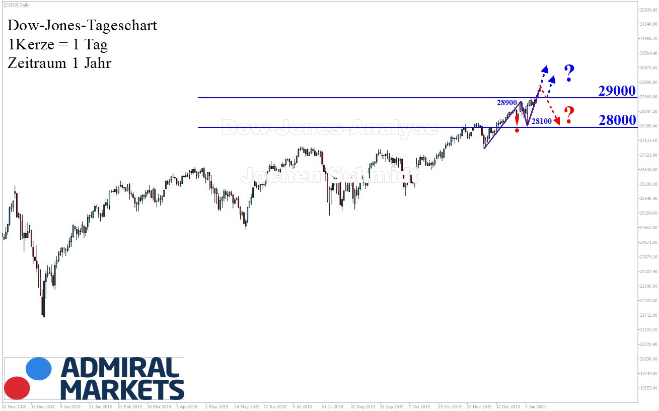 Dow Jones Analyse nach Markttechnik - Chartanalyse 18.01.2020