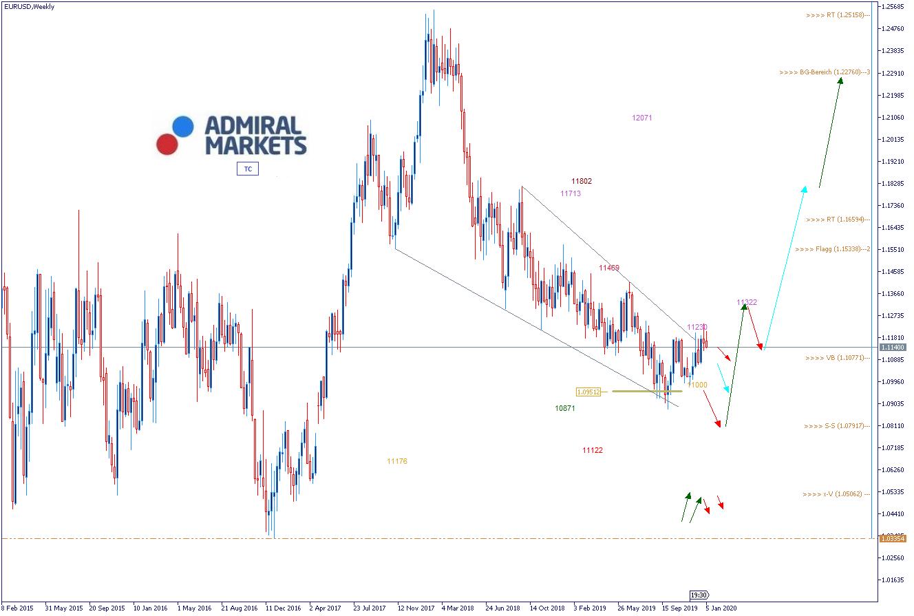 EUR/USD Analyse mit Set-ups und Wochenausblick - für aktive Forex-Trader