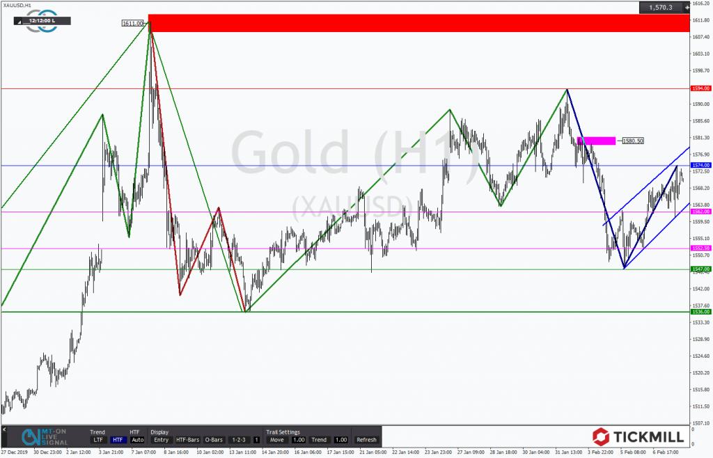 Gold konnte zuletzt glänzen. Doch sind diese Kursanstiege nachhaltig?
