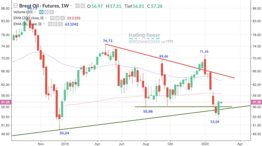 Brent Crude Ö Future; Wöchentlich, Örtliche Zeit (GMT+1); Kurs des Rohstoffs zum Zeitpunkt der Erstellung der Analyse 57,28 US-Dollar; 06:50 Uhr