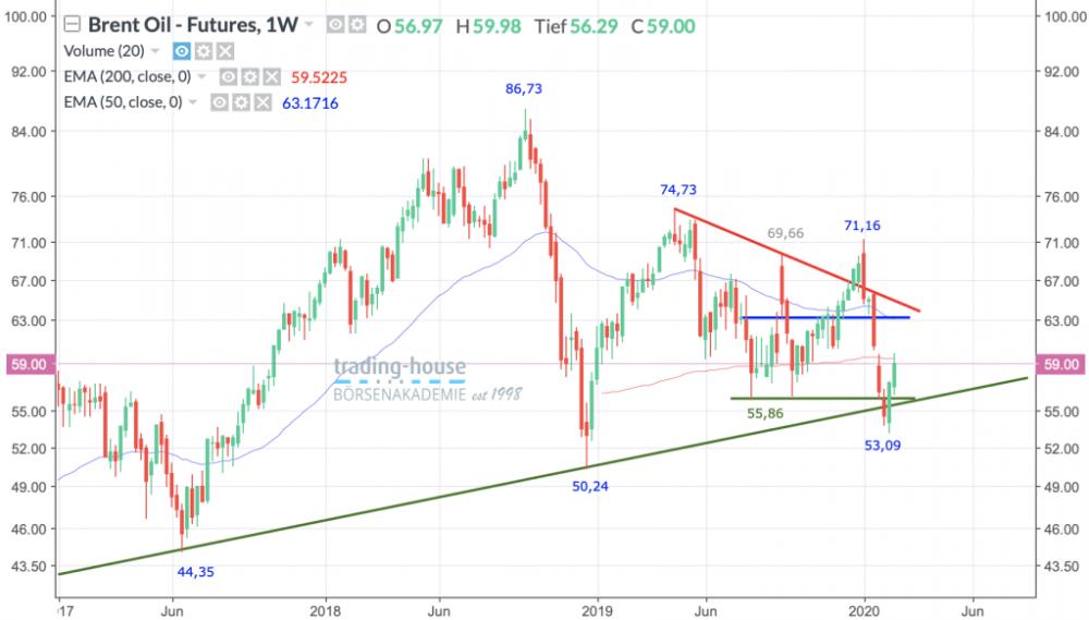 Brent Crude Ö Future; Wöchentlich, Örtliche Zeit (GMT+1); Kurs des Rohstoffs zum Zeitpunkt der Erstellung der Analyse 59,00 US-Dollar; 06:10 Uhr