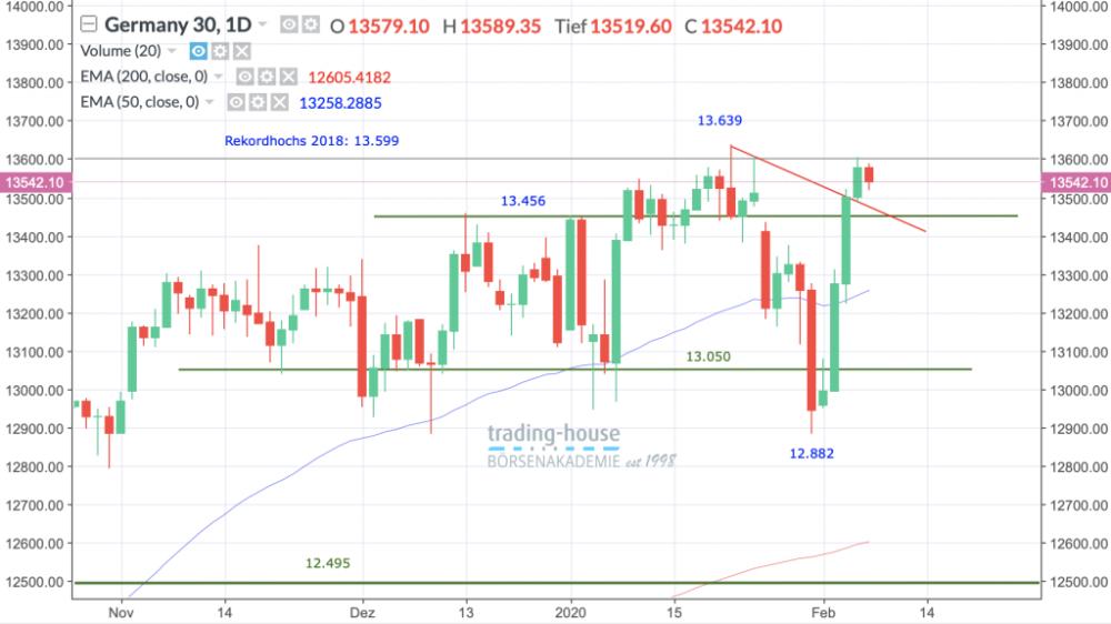 Dax-Performance-Index, Täglich, Örtliche Zeit (GMT+1); Kurs des Index zum Zeitpunkt der Erstellung der Analyse 13.542,10 Punkte; Handelsplatz:Xetra; 06:00 Uhr