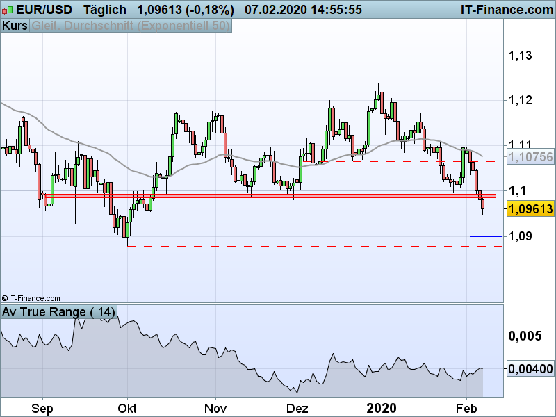 EUR/USD Tageschart; Quelle: ProRealTime