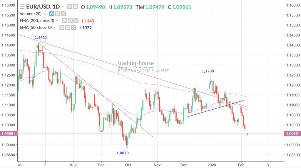 EUR/USD; Täglich, Örtliche Zeit (GMT+1); Kurs des Währungspaares zum Zeitpunkt der Erstellung der Analyse 1,0956 US-Dollar; Handelsplatz:Spot-Market; 07:10 Uhr