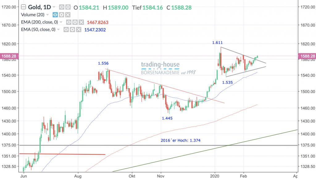 Gold Future; Täglich, Örtliche Zeit (GMT+1); Kurs des Rohstoffs zum Zeitpunkt der Erstellung der Analyse 1.588,28 US-Dollar; Handelsplatz:MarketsX; 09:50 Uhr