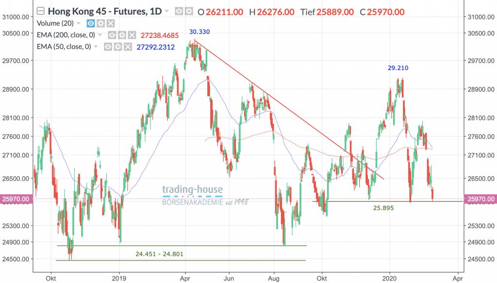 Hang Seng Index, Täglich, Örtliche Zeit (GMT+1); Kurs des Index zum Zeitpunkt der Erstellung der Analyse 25.970,00 Punkte; Handelsplatz:MarketsX; 10:45 Uhr