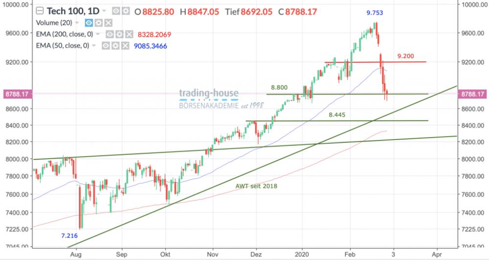 NASDAQ 100-Index, Täglich, Örtliche Zeit (GMT+1); Kurs des Index zum Zeitpunkt der Erstellung der Analyse 8.788,17 Punkte; Handelsplatz:NYSE; 11:35 Uhr