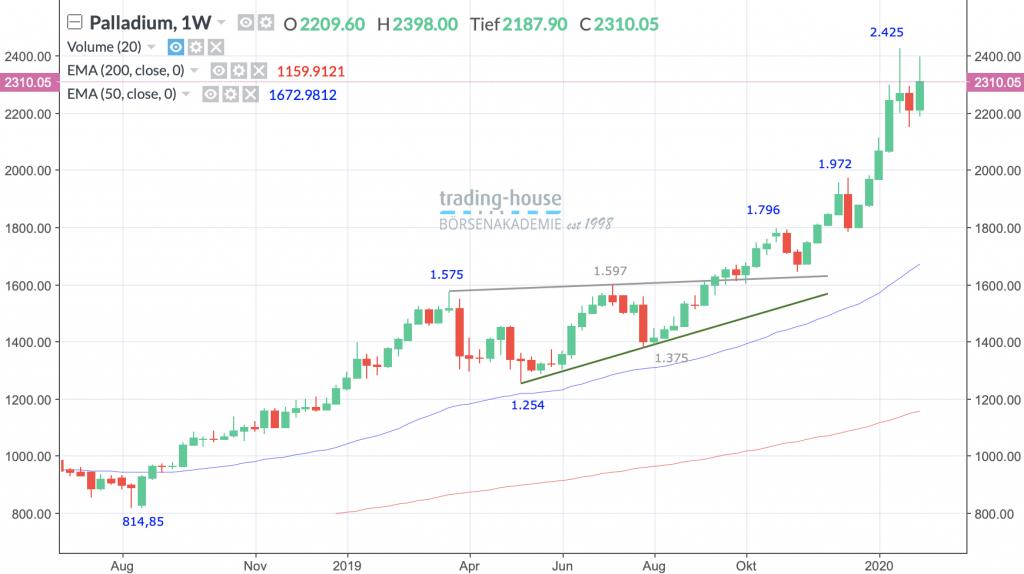 Palladium Future; Wöchentlich, Örtliche Zeit (GMT+1); Kurs des Rohstoffs zum Zeitpunkt der Erstellung der Analyse 2.310,05 US-Dollar; Handelsplatz: MarketsX; 12:00 Uhr