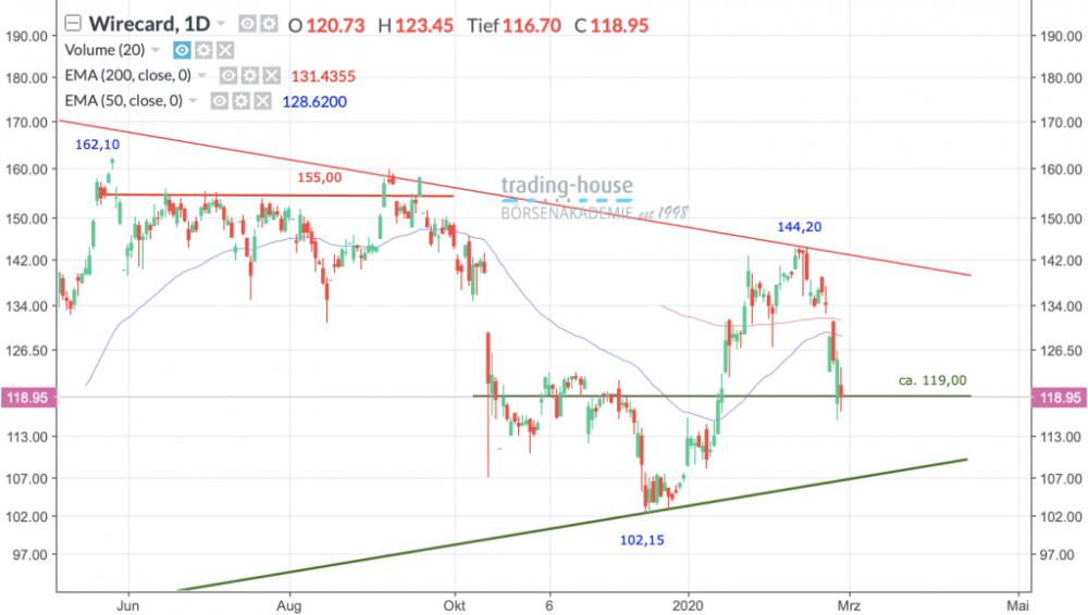 Wirecard AG; Täglich, Örtliche Zeit (GMT+1); Kurs der Aktie zum Zeitpunkt der Erstellung der Analyse 118,95 Euro; Handelsplatz:Xetra; 06:00 Uhr