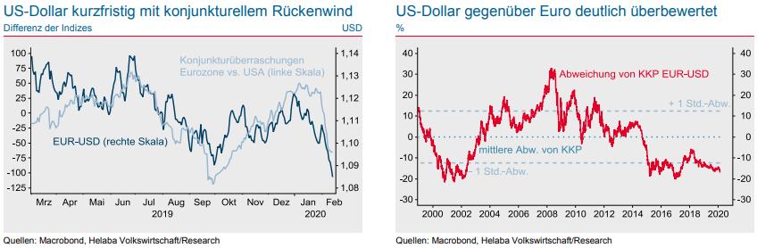 rechner us dollar euro