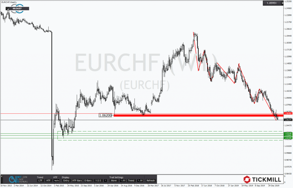 EUR CHF Chartanalyse