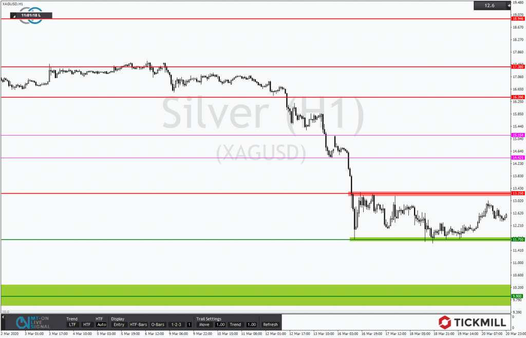 Chartanalyse - Silber sucht nach seiner Richtung