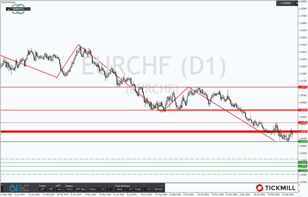 EURCHF chartanalyse