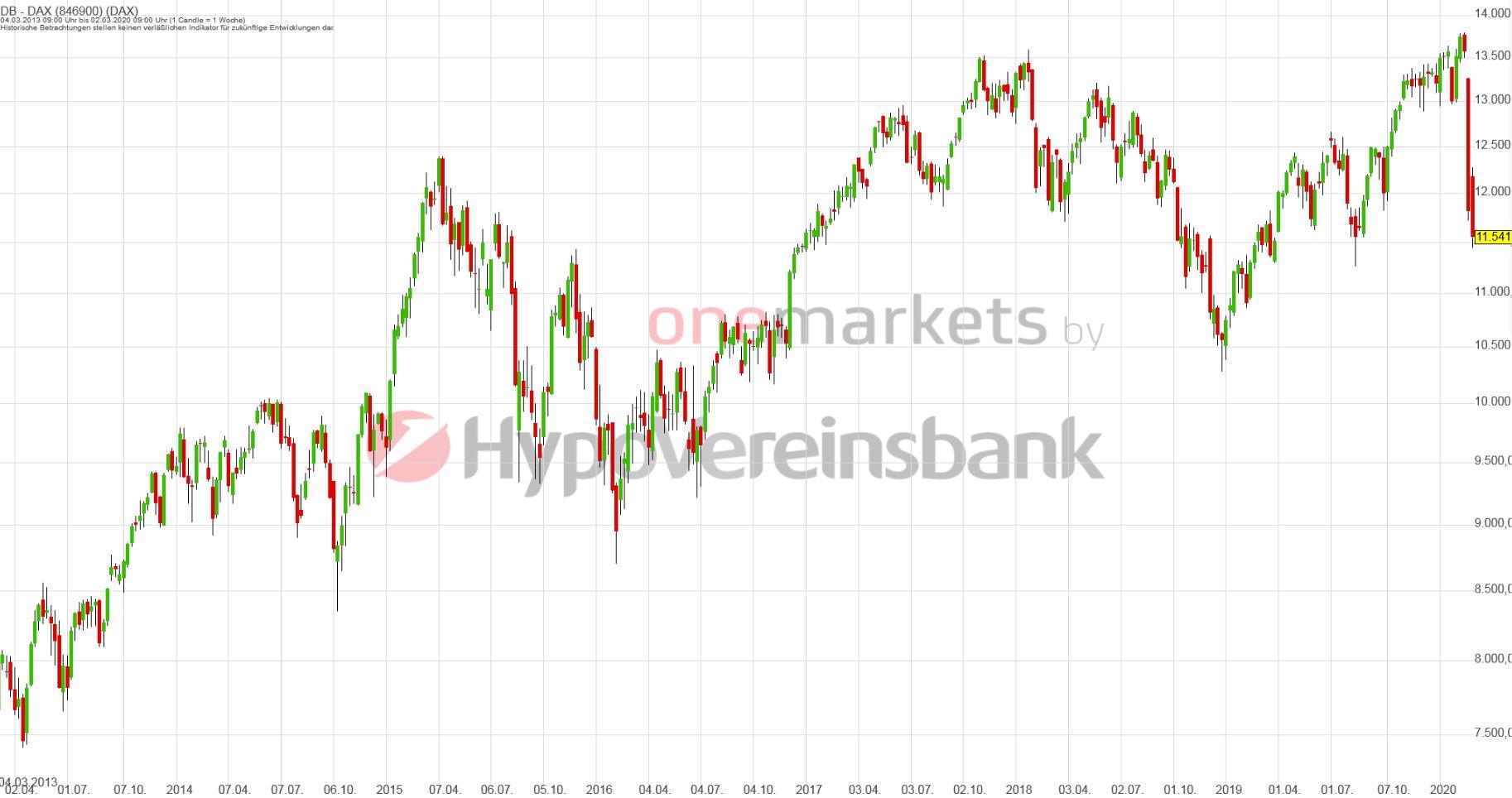 Betrachtungszeitraum: 06.03.2014 – 05.03.2020. Historische Betrachtungen stellen keine verlässlichen Indikatoren für zukünftige Entwicklungen dar. Quelle: tradingdesk.onemarkets.de