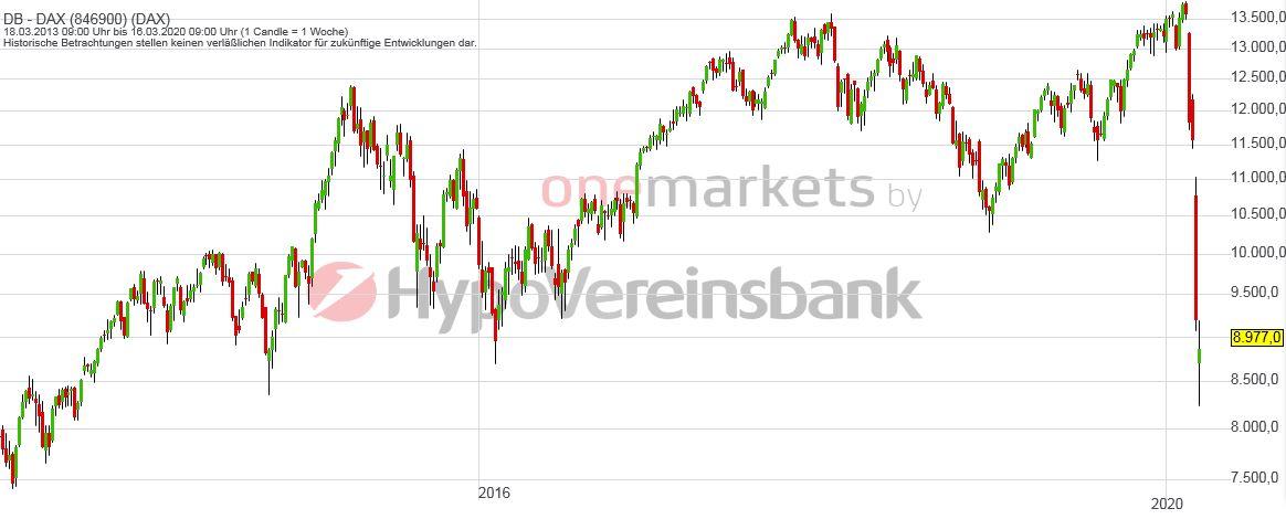 Betrachtungszeitraum: 21.03.2013 – 20.03.2020. Historische Betrachtungen stellen keine verlässlichen Indikatoren für zukünftige Entwicklungen dar. Quelle: tradingdesk.onemarkets.de